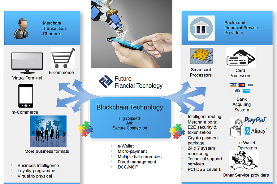 Block Chain Technology - USATINC